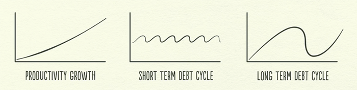 The Different Economic Cycles