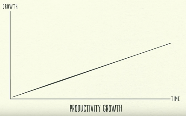 Productivity Growth Line